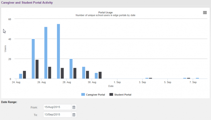 We wanted to show you the Portal Activity graph displaying caregiver and student numbers of users to yesterday